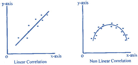 linear-nonlinear-corrrelation