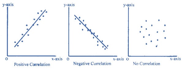 positive negative and inverse relationship symbol