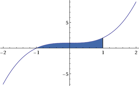 area-bounded-curve-x-1