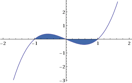 area-bounded-curve-x-axis