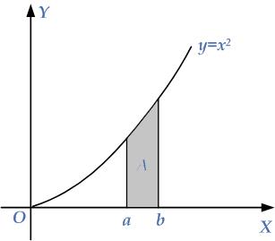 area-under-curve-2