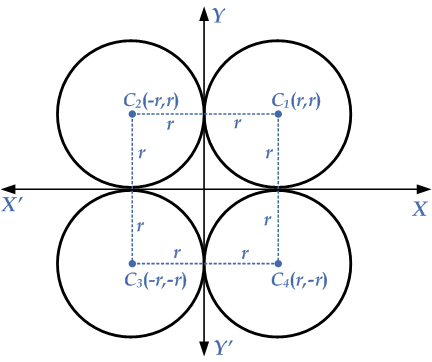 equation-cirlce-touches-axes