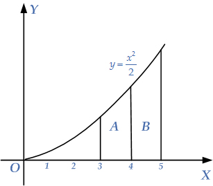 example-area-under-curve
