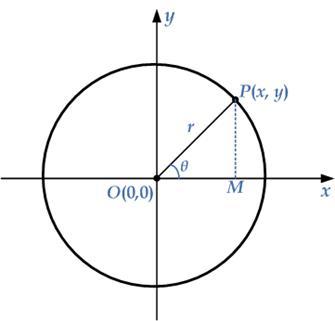 parametric-circle-eq