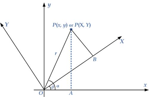 rotation-axes
