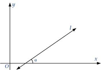 slope-of-line