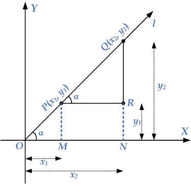 slope-two-points