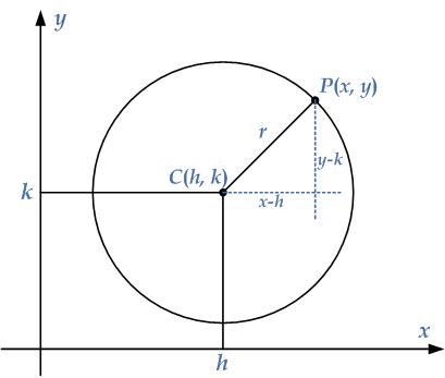standard-eq-circle