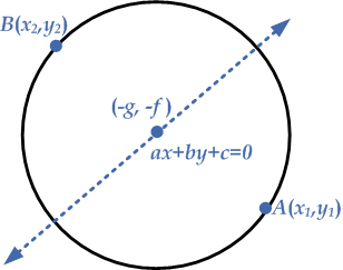 two-line-equation-circle