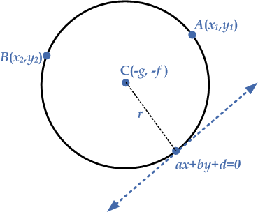 two-points-tangent-line-circle
