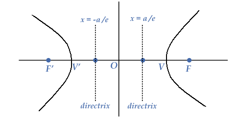 components-hyperbola