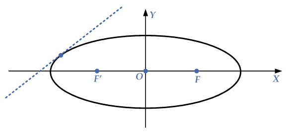 condition-line-ellipse