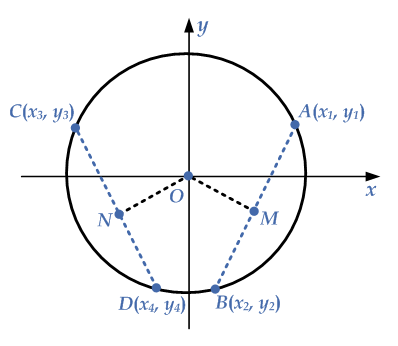 congruent-chord-circle