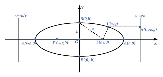 equation-ellipse