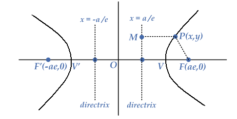 equation-hyperbola