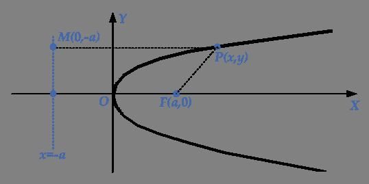 equation-parabola