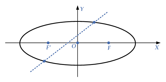 intersection-line-ellipse