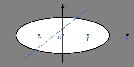 intersection-line-ellipse