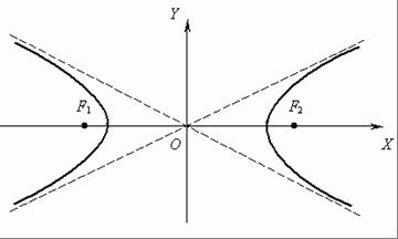 intro-hyperbola-02