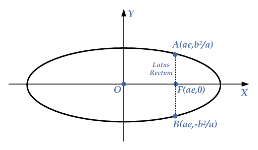 length-of-lr-ellipse