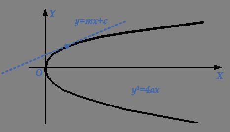 line-touches-parabola