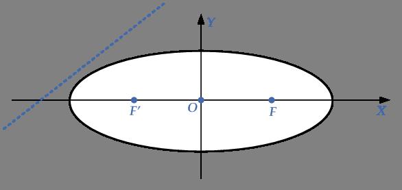 no-intersection-line-ellipse
