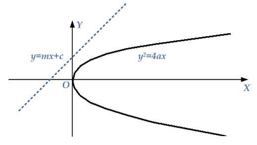 no-intersection-line-parabola