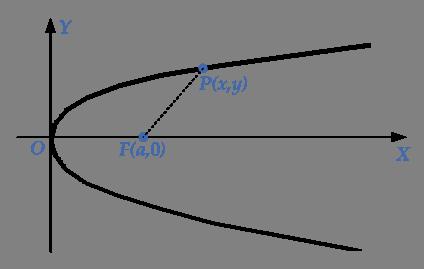 parabola-closed-focus