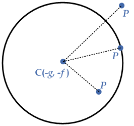 point-position-wrt-circle