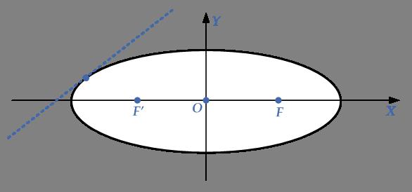 tangent-ellipse