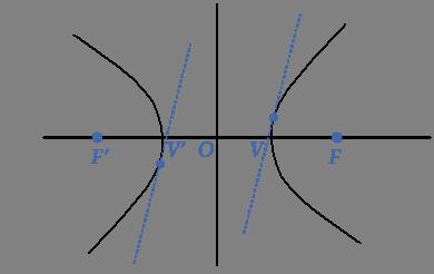 tangent-hyperbola