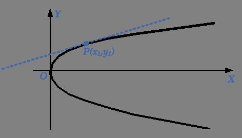 tangent-parabola